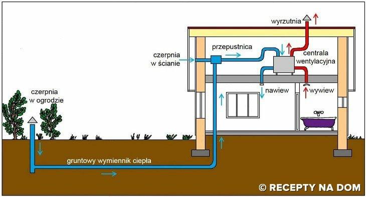 Czy warto budować GWC - Gruntowy wymiennik ciepła?