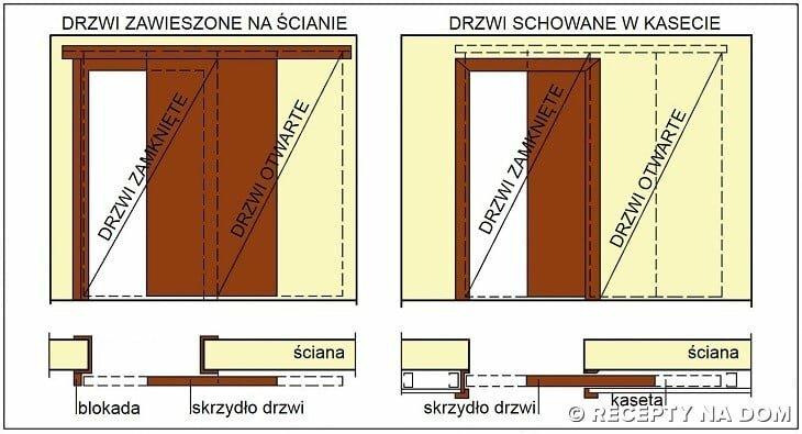 Jak zamontować drzwi przesuwne w ścianie