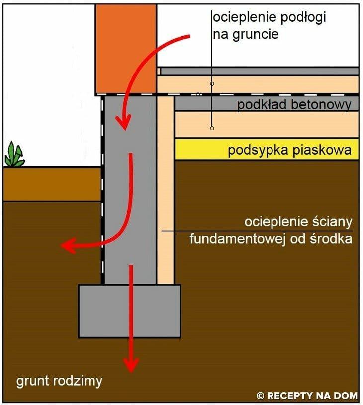 Izolacja ścian fundamentowych od wewnątrz