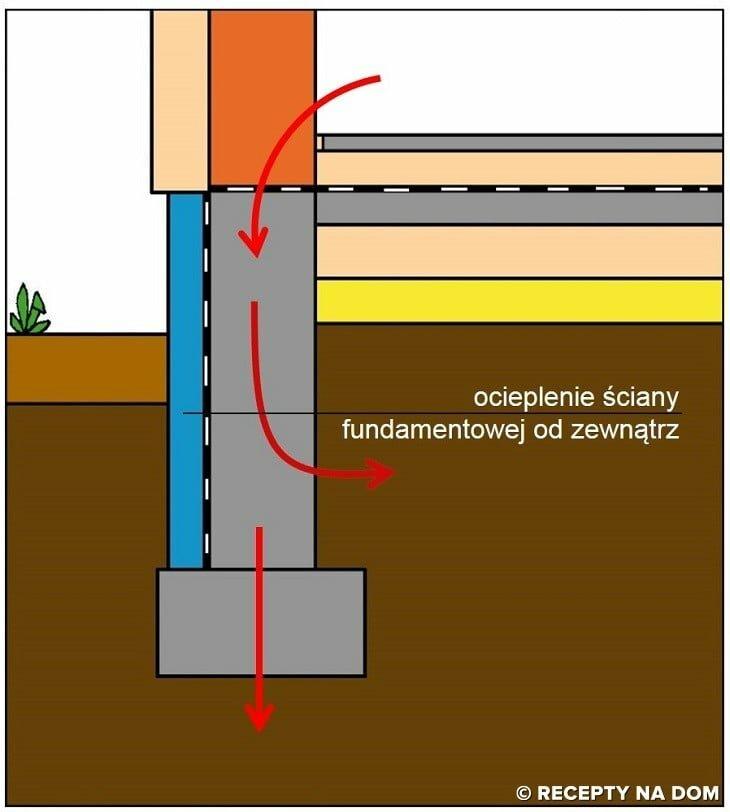 Ocieplenie ścian fundamentowych