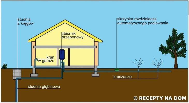 Zupełnie nowe Czy mając przyłącze wodociągowe, warto zrobić własne ujęcie wody NV52