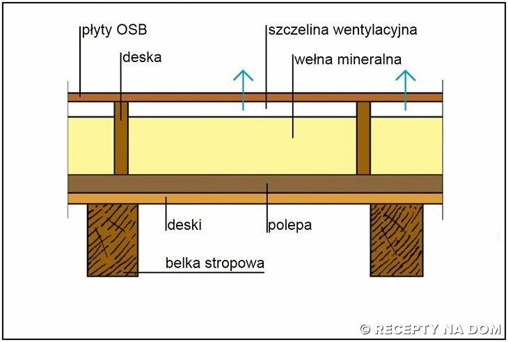 Jak Ocieplic Drewniany Strop Pod Nieogrzewanym Strychem Recepty